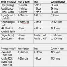 22 Complete Insulin Reaction Times Chart