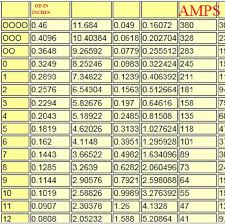 Motor Breaker Sizing Chart Wire Gauge Thickness Online Charts Collection