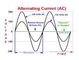 alternating current diagram. alternating current (ac) graph diagram g