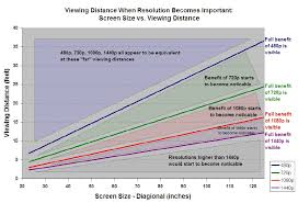 Tv Size Distance Chart 1080p Charted Viewing Distance To Screen Size Engadget