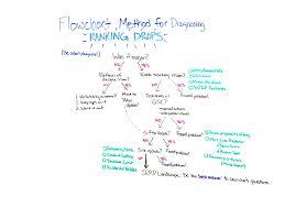 Using The Flowchart Method For Diagnosing Ranking Drops