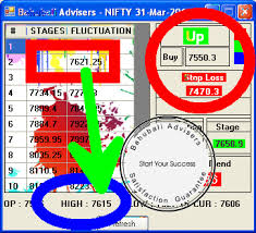 Nifty Charting Software Best Trading Charting Software Nifty Chart Analysis Mcx