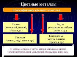 ПРЕЗЕНТАЦИЯ Свойства и применение металлов класс ФГОС Цветные металлы Классификация цветных металлов Легкие алюминий магний тита