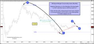 Free Commodity Charts With Indicators 3 Key Economic Indicators May Be Flashing Caution Here See