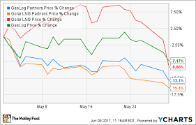 Why Lng Transport Firms Stock Prices Sank In May The