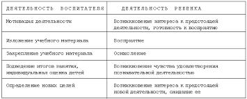 Редакция Учись быть педагогом Материалы по организации  Модель построения обучающего занятия