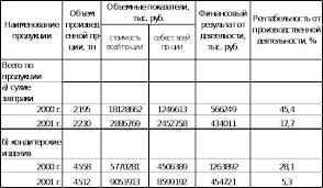 Реферат Отчет по летней производственной практике com  Отчет по летней производственной практике