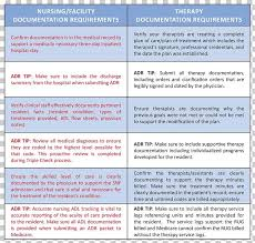 Documentation In Nursing Homes
