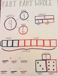 Part Part Whole Chart Part Part Whole Math School First Grade Math Second