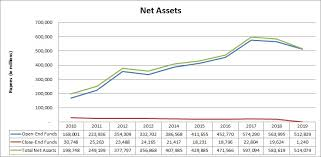 Compare Mutual Funds Chart Mutual Funds Association Of Pakistan