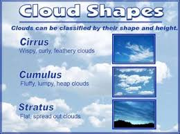 Types Of Clouds Ppt Cloud Formation And Types Of Clouds Powerpoint