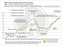 Housing Prices Bay Area Chart Ups Downs In Sf Bay Area Real Estate Markets Ruth