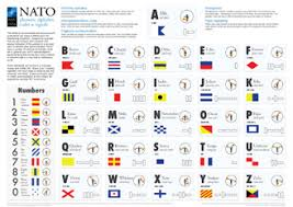 The military and police departments use the exact same phonetic alphabet. Nato News Nato Phonetic Alphabet Codes And Signals 21 Dec 2017