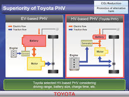 toyota believes its parallel hybrid approach is better than volts toyota graph png