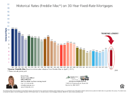 Mortgage Rates Are Trending Lower Dwellings4sale
