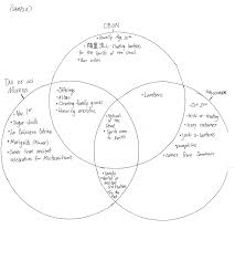 Dia De Los Muertos And Halloween Venn Diagram Halloween Day Of The Dead Lesson With Materials Lucky Hill
