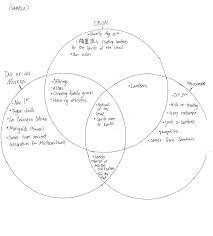 Samurai Vs Knight Venn Diagram Teaching Lucky Hill