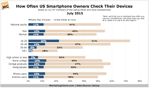 Gallup Charts Gallup Us Smartphone Check Frequency July2015 Marketing Charts