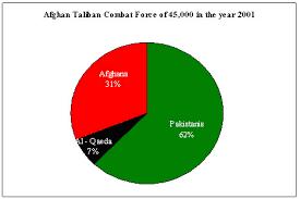 Pakistan Religion Pie Chart Khan Taliban And The Crackpot Science Dawn Com