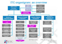 Itc Structure