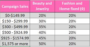 Avon Earnings Chart 2017 Makeup Maven Jessica