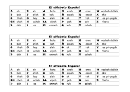 The spanish alphabet phonetic that means that they are pronounced exactly how they are spelt. Spanish Alphabet Poster El Abecedario Teaching Resources