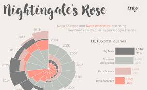 Nightingales Rose Data Science And Data Analytics Are