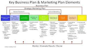 Business Plan Document Template Business Plan Templates Word Business Plan Template For Sales Rep
