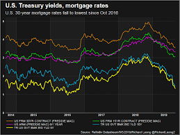 Freddie Mac 30 Year Mortgage Rate Chart U S 30 Year Mortgage Rates Hit Lowest Since October 2016