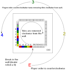 Taiwan Mahjong Scoring Chart Faq 10 Simplified Rules For Mah Jongg