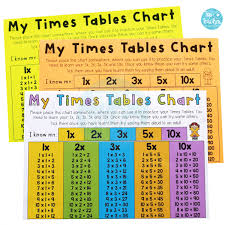 60 Times Table Chart Times Table Chart A Chart To Learn 1x 2x 3x 5x And 10x A