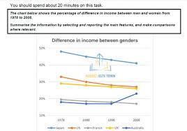 Different Genders Chart The Chart Below Show The Percentage Of Difference In Income
