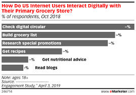 Grocery Chart How Do Us Internet Users Interact Digitally With Their
