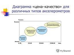 Презентация на тему АВТОМАТИКА КУРСОВАЯ РАБОТА ПО ТЕМЕ Датчики  7 Диаграмма цена качество для различных типов акселерометров