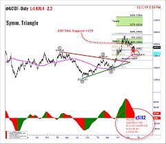 Trading Gold Chart Patterns