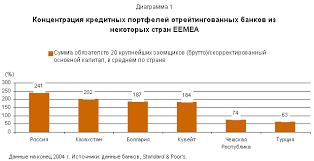 Оценка кредитного риска банка Дипломная работа Высокий уровень концентрации различных показателей бизнеса это серьезный фактор риска сдерживающий уровень рейтингов многих банков региона eemea eastern