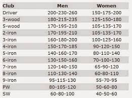 Golf Club Distance Chart Wedges