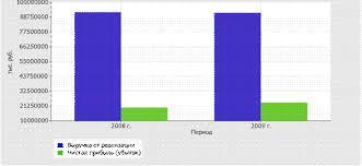 Курсовая работа Финансовый анализ предприятия на примере ОАО ПК  Ниже на графике наглядно представлено изменение выручки и прибыли ОАО Пивоваренная компания Балтика в течение всего анализируемого периода см рисунок