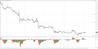 Gbp Jpy Technical Analysis Clawing Back Over 144 00 Forex