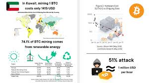 No single entity has achieved close to 51% control of the bitcoin hashrate, which makes the possibility of such an attack very rare. Alex Fazel On Twitter 4 Bitcoin Mining Facts In 2019 For Fudsters 1 In Kuwait It Only Costs 1415usd To Mine 1 Btc 2 74 1 Of Mining Is Renewable Energy 3 Mining Hardware