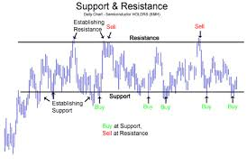 Crypto Basics Support And Resistance Cryptogrinders Medium