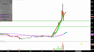 Abattis Bioceuticals Corp Attbf Stock Chart Technical Analysis For 12 12 17