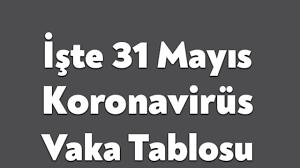 Sağlık bakanlığı'nın 31 mart gününe ilişkin paylaştığı koronavirüs verilerine göre; Ctqli3pffpmfdm