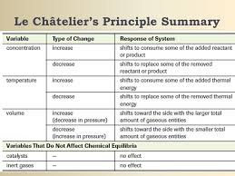 Le Chatelier S Principle Chart Le Chateliers Principle Chart Related Keywords