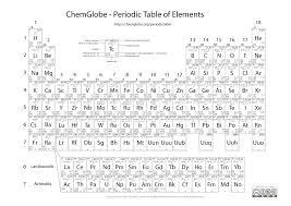 Periodic Table Elements Fresh Printable Coloring Ionic Bonding Cut