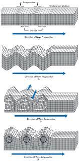 1 2 6 P Understanding Analog Design Answers Understanding The Fundamentals Of Earthquake Signal Sensing