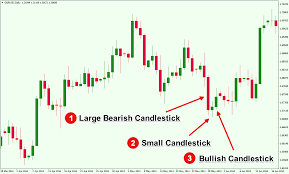 Japanese Candlestick Patterns Magnificent Decoration
