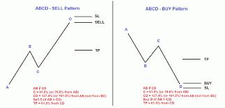 Strategy Pattern C