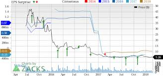 Fitbit Stock Quote Simple Fitbit Stock Plummets On Q48 Earnings Miss Poor Guidance Nasdaq