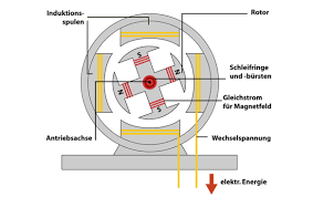 depiction of the dynamo principle based on the schematic design of basic conceptsdepiction of the dynamo principle based on the schematic design of an alternating current generator